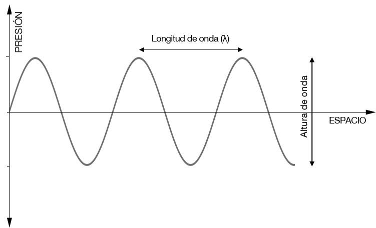 Periodo de onda formula